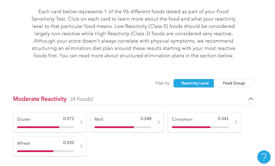 Everly Food Sensitivity Test Review